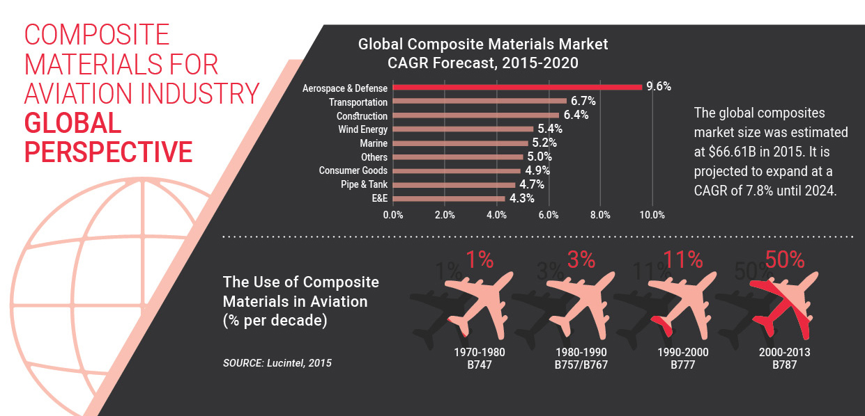 composite materials for aviation industry - global perspective