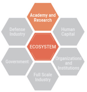 ECOSYSTEM - Academy and Research