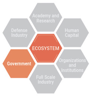 ECOSYSTEM - Government