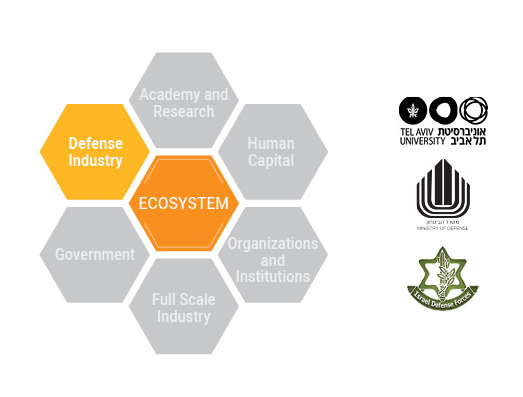 ecosistem - Defense Industry