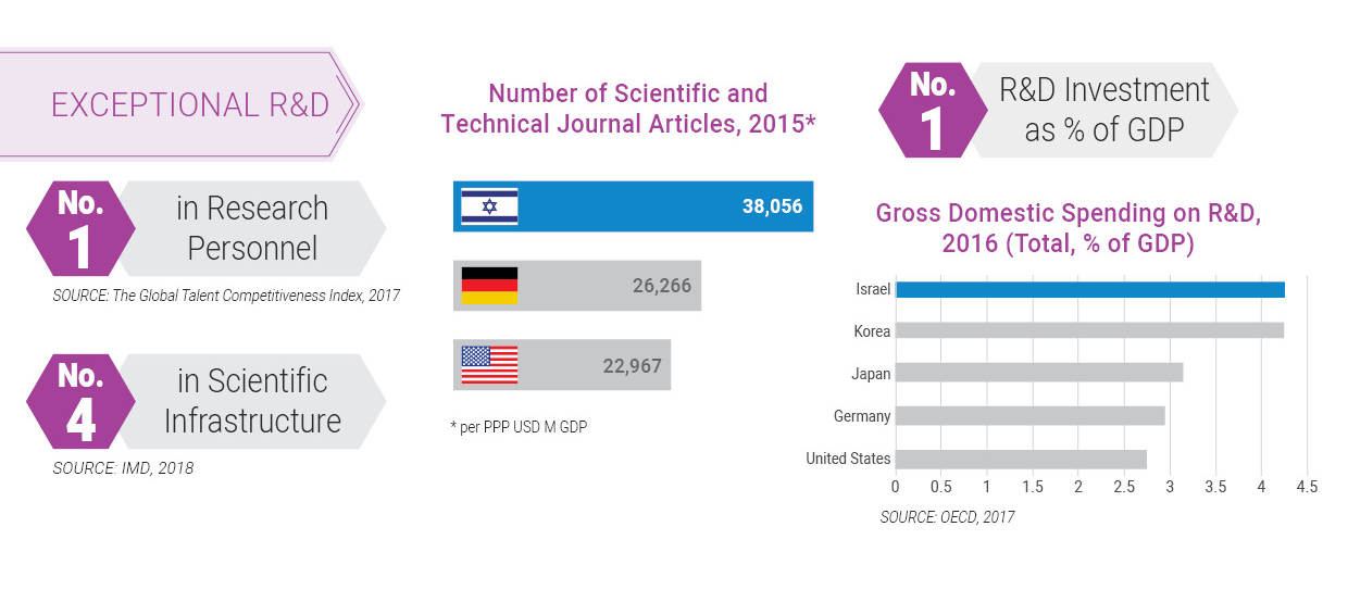 EXCEPTIONAL R&D - Number of Scientific and Technical Journal Articles, 2015 / R&D Investment as % of GDP