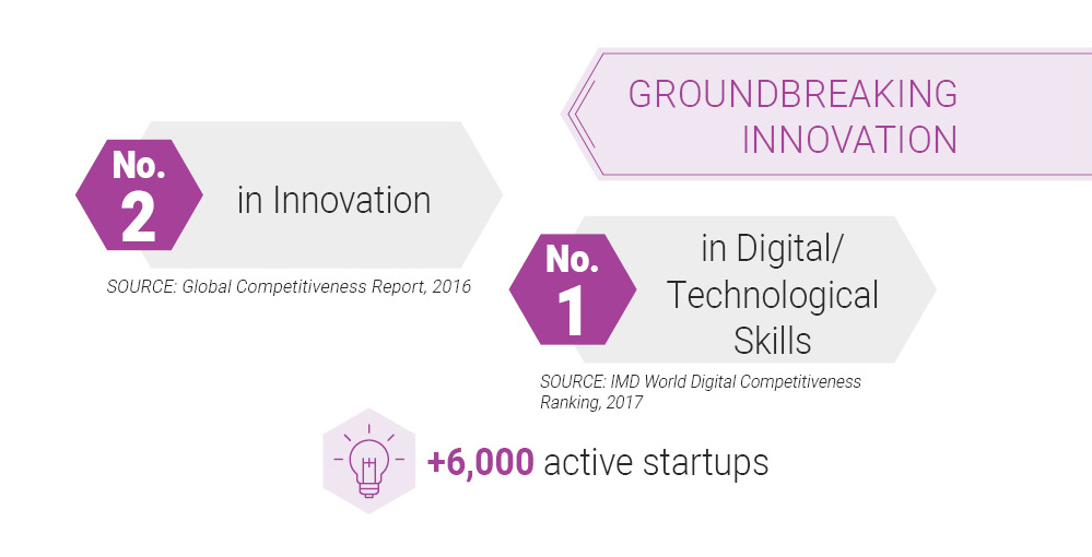 GROUNDBREAKING INNOVATION - no.1 n Digital/ Technological Skills / no.2 in Innovation