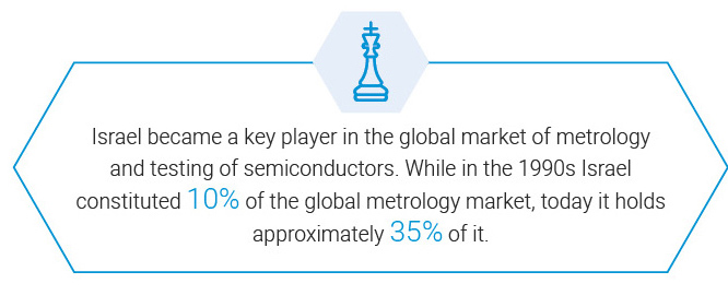 Israel became a key player in the global market of metrology and testing of semiconductors. While in the 1990s Israel constituted 10% of the global metrology market, today it holds approximately 35% of it.