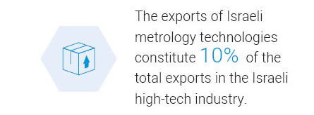 The exports of Israeli metrology technologies constitute 10% of the total exports in the Israeli high-tech industry.