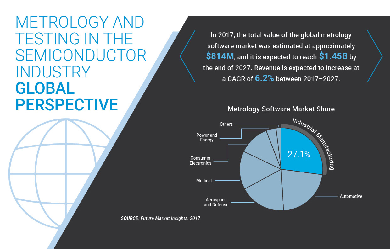In 2017, the total value of the global metrology software market was estimated at approximately $814M, and it is expected to reach $1.45B by the end of 2027. Revenue is expected to increase at a CAGR of 6.2% between 2017–2027.