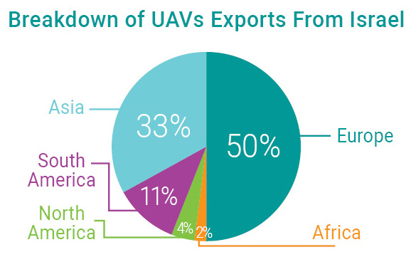 Breakdown of UAVs Exports From Israel