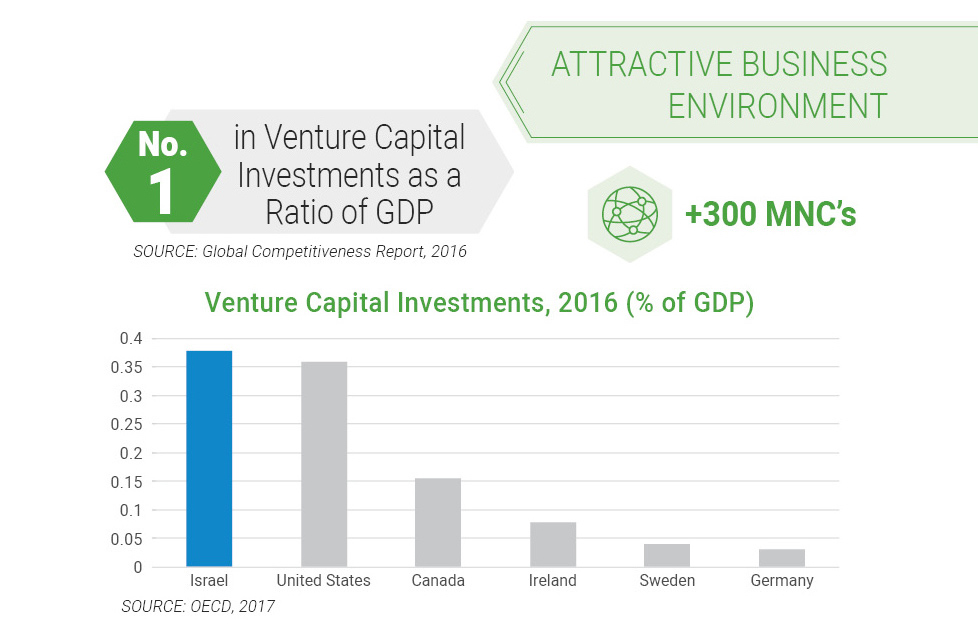 ATTRACTIVE BUSINESS ENVIRONMENT -no.1 in Venture Capital