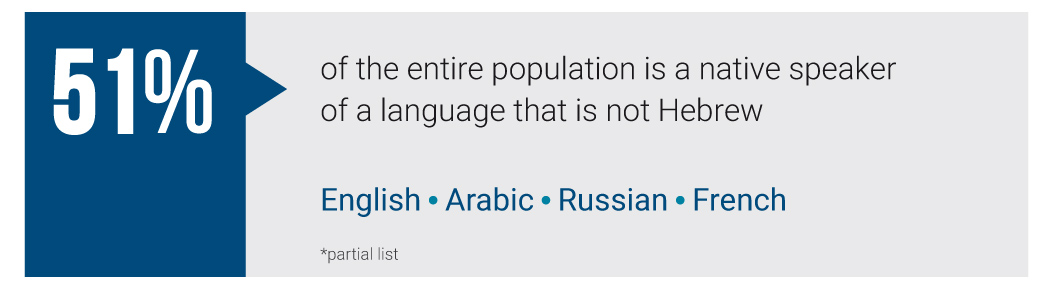 51% 0f the entire population is a native speaker of a language that is not Hebrew English Arabic Russian French *partial list