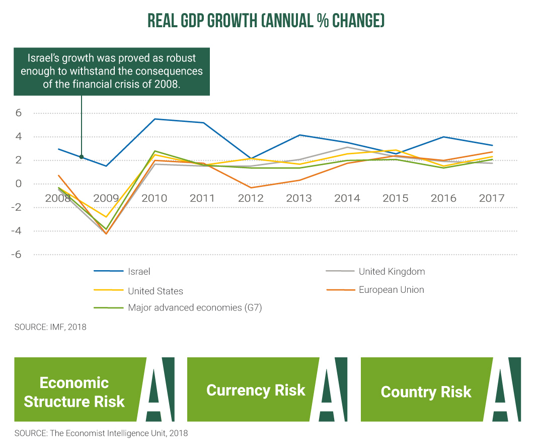rraf: Real GDP growth (Annual % change)