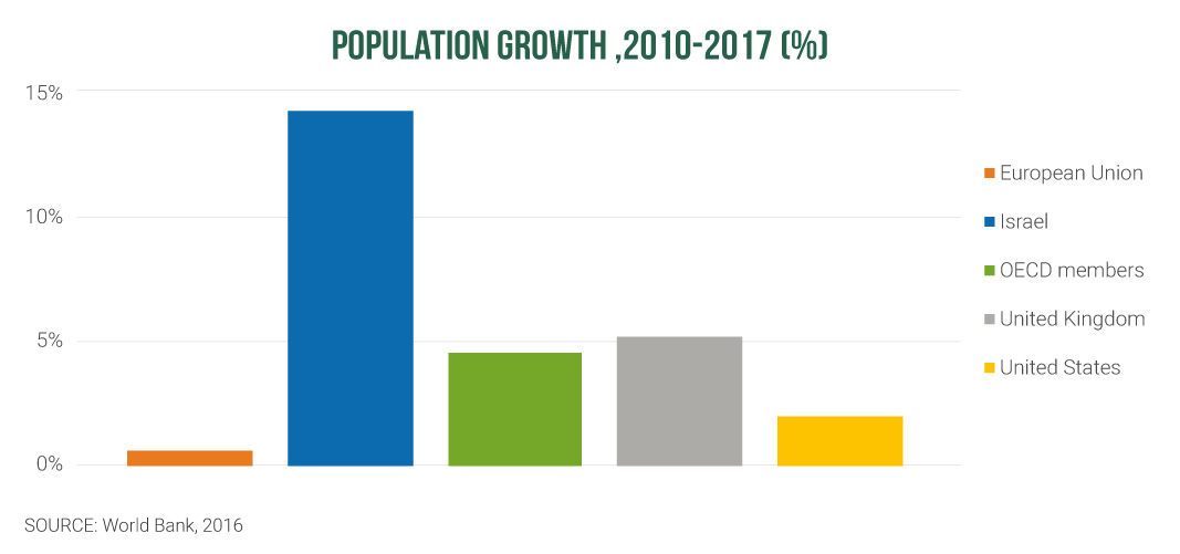 graf: POPULATION GROWTH ,2010-2017 (%)