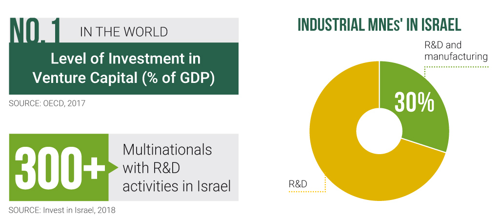 No.1 IN THE WORLD Level of Investment in Venture Capital (% of GDP) / Graf: Industrial MNEs' IN ISRAEL