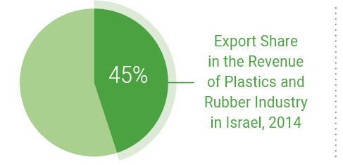 Export Share in the Revenue of Plastics and Rubber Industry in Israel, 2014