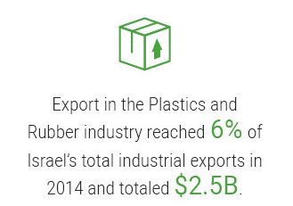 Export in the Plastics and Rubber industry reached 6% of Israel's total industrial exports in 2014 and totaled $2.5B.